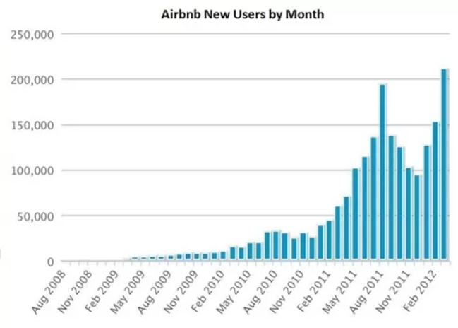 airbnb growth hacking results chart