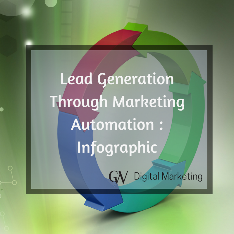 marketing automation lead generation